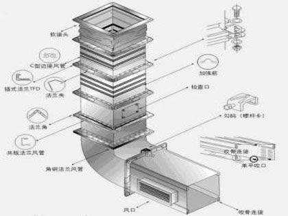 中央空调管道清洗流程:细节牢记 细菌远离