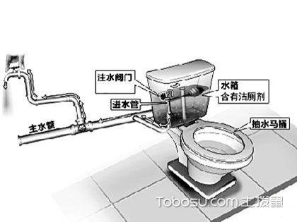 抽水马桶安装方法,注意排污口的密封处理