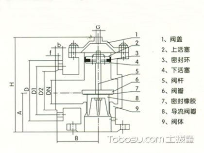 液压水位控制阀工作原理,自动供水的便利系统