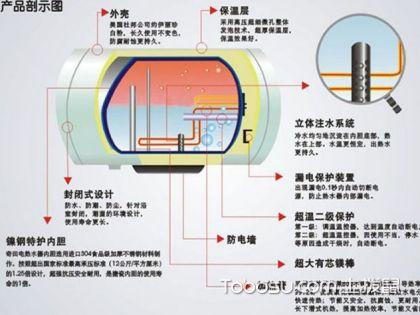 電熱水器安全使用方法?有哪些需要注意事項?