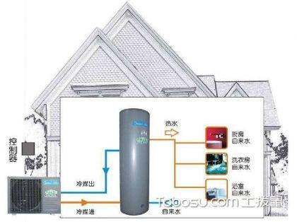 美的空氣能熱水器怎么樣?美的空氣能熱水器價格?