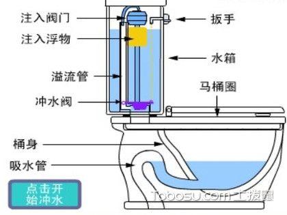 抽水馬桶底部漏水怎么辦?教你幾個非常管用的辦法!