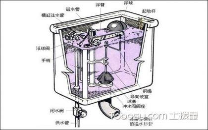 马桶进水阀结构原理图,告别故障有办法