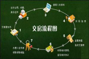 交房流程图