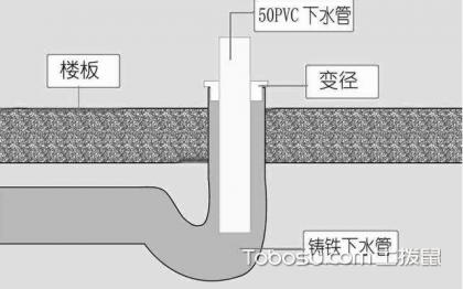 厨房下水道改造,选对材料很重要
