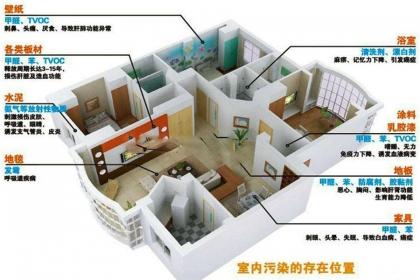 室内空气污染来源,主要的室内空气污染源