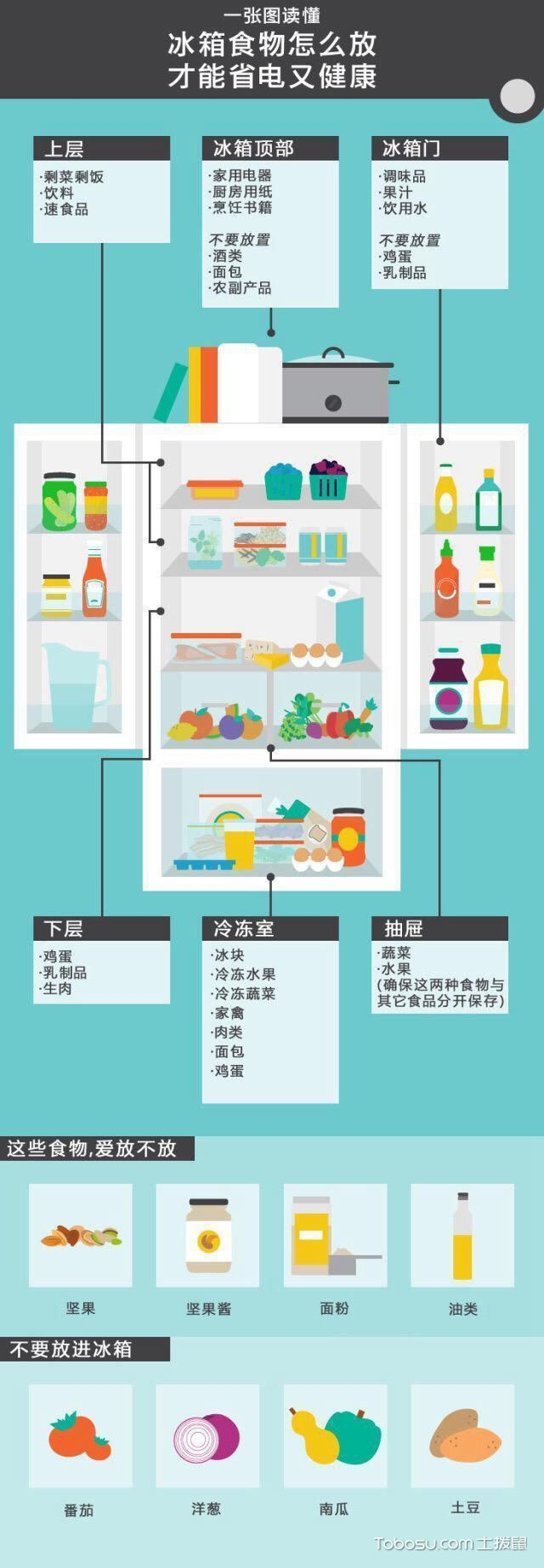 冰箱使用方法