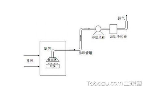 厨房排烟系统结构