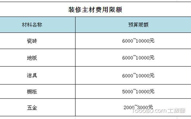 重庆90平米装修预算