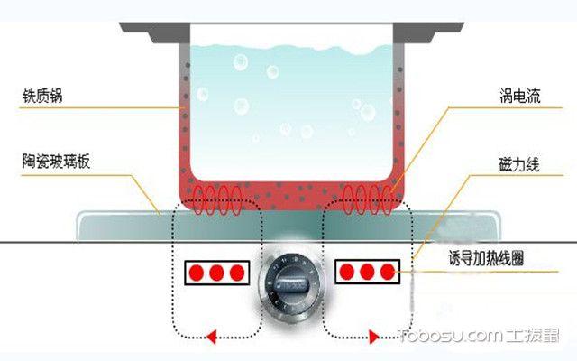 电磁炉不加热的原因之工作原理