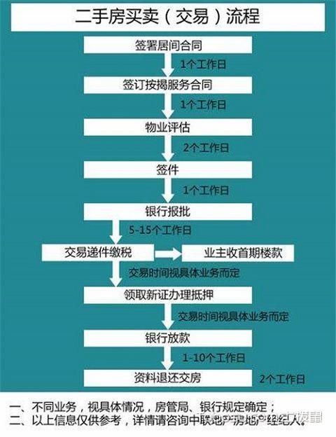福州二手房交易流程合法