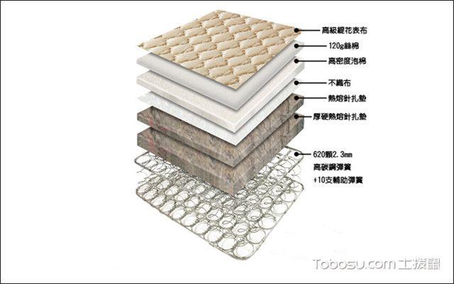 床垫弹簧构造