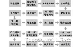 【装修流程】装修流程步骤详解图_注意事项_预算