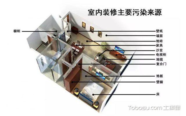 新房装修后除异味的方法有哪些
