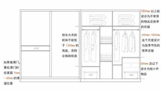 设计衣柜这几个点很重要